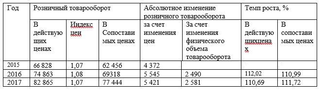 Анализ влияния цен на объем оборота розничной торговли ТОО «NR-TRADE» за 2015-2017 гг.