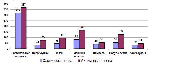 Фактические средние и минимальные расчетные цены на товары ТОО «NR-Trade»
