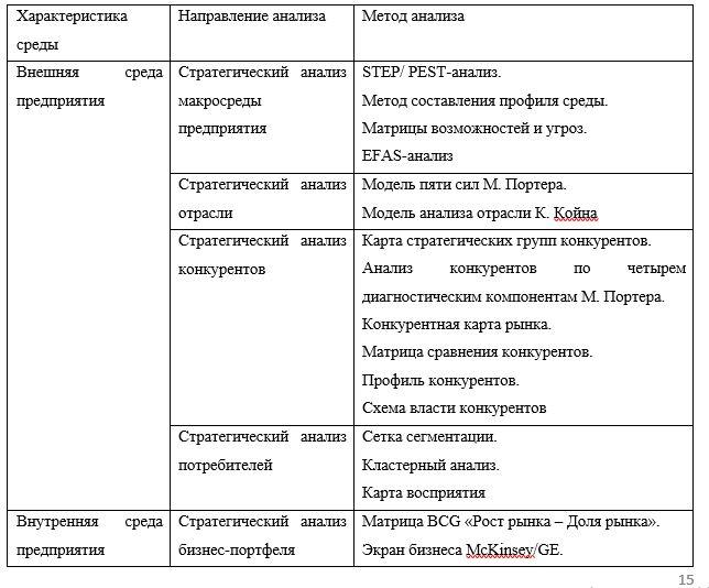 Классификация методов анализа внешней и внутренней среды