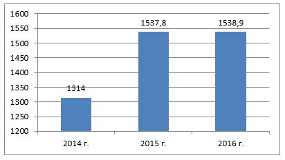 Изменения валового регионального продукта на душу населения Карагандинской области (составлено автором по источнику [3])