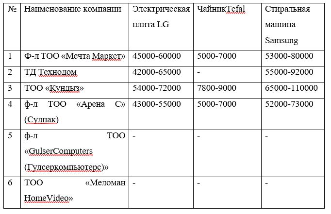 Анализ цен на продукцию бытовой техники в г.Усть-Каменогорск