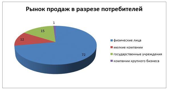 Рынок сбыта бытовой техники филиала ТОО «Мечта Маркет» в г.Усть-Каменогорск за 2016 год в разрезе потребителей, в %.