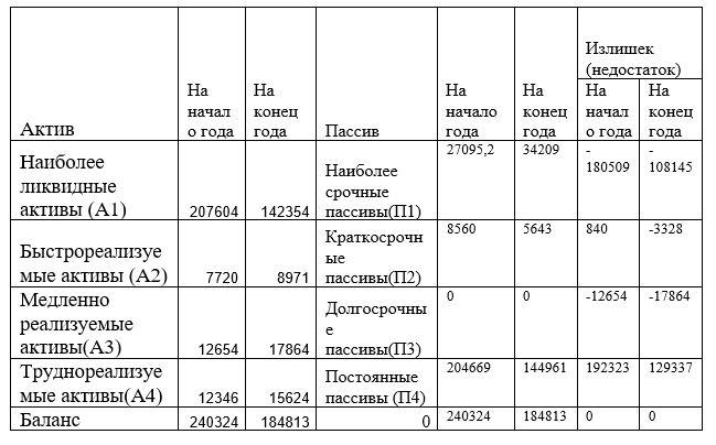 Анализ ликвидности активов и пассивов баланса филиала ТОО «Мечта Маркет» в городе Усть-Каменогорск за 2016 год