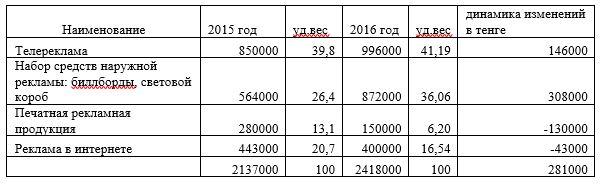 Затраты на рекламу в филиале ТОО «Мечта Маркет» в г.Усть-Каменогорск за 2015-2016 год, тенге
