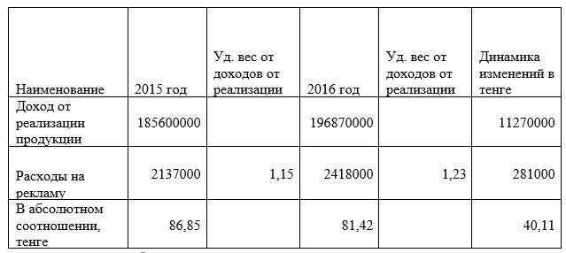 Соотношение затрат на рекламу и доходов от реализации в филиале ТОО «Мечта Маркет» в г.Усть-Каменогорск за 2015-2016 год, тенге