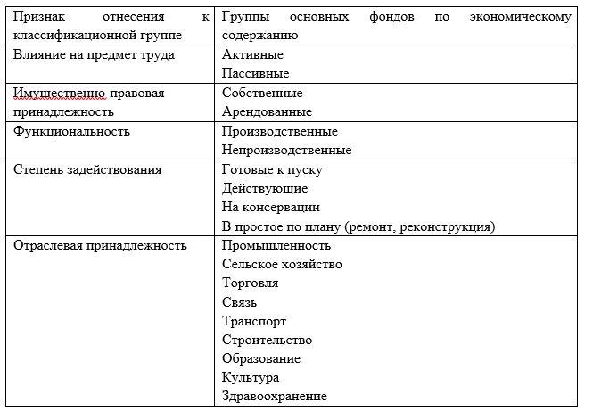 Способы классификации основных средств