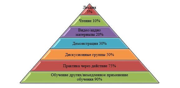 Пирамида обучения