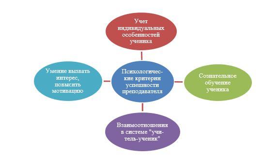 Психологические критерии успешности преподавателя