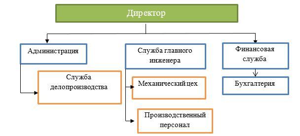 Линейная организационная структура управления ТОО «Сенiм Строй»