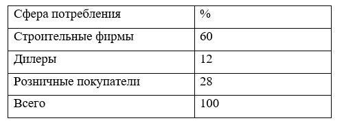 Структура спроса на продукцию ТОО «Сенiм Строй» (информация с предприятия)