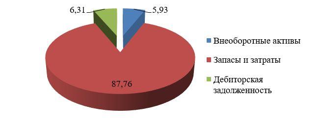 Структура имущества на 01.01.2016г, %