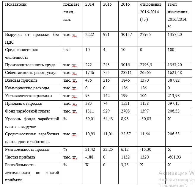Изменение отчета о финансовых результатах ТОО «Сенiм Строй» в 2014-2016 гг., тыс. тг.