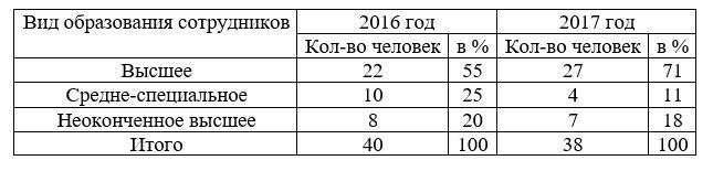 Квалификация сотрудников ГУ  «Жезказганский городской центр социальной адаптации для лиц, не имеющих определенного места жительства» по уровню образования