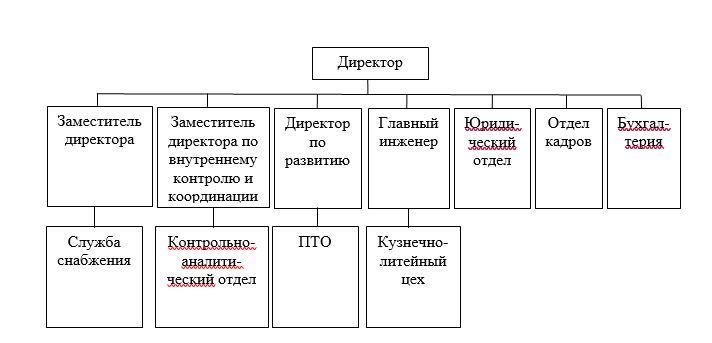 Организационная структура предприятия