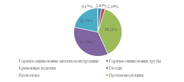 Структура выпуска продукции ТОО «Производственное объединение NOVATOR» в 2018 г.