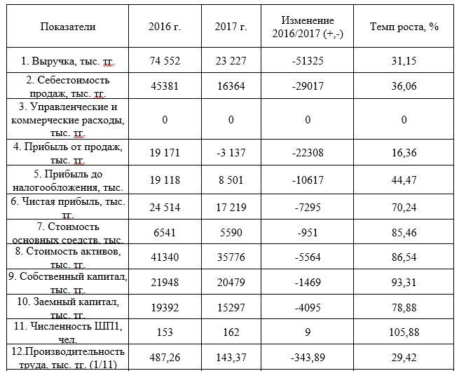 Основные экономические показатели ТОО «Производственное объединение NOVATOR» за 2016-2017 гг.