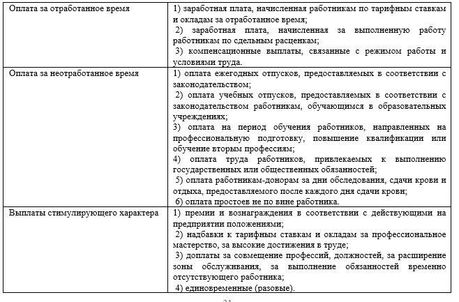 Виды выплат и социальных льгот работникам ТОО «Производственное объединение NOVATOR»