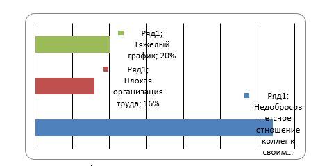 Степень значимости факторов для сотрудников ТОО «Производственное объединение NOVATOR»