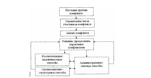 Способы управления конфликтами в ТОО «Производственное объединение NOVATOR»