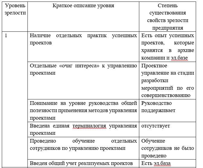 Оценка зрелости проектного управления ТОО «Производственное объединение NOVATOR».