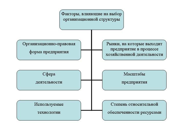 Факторы, влияющие на выбор организационной структуры