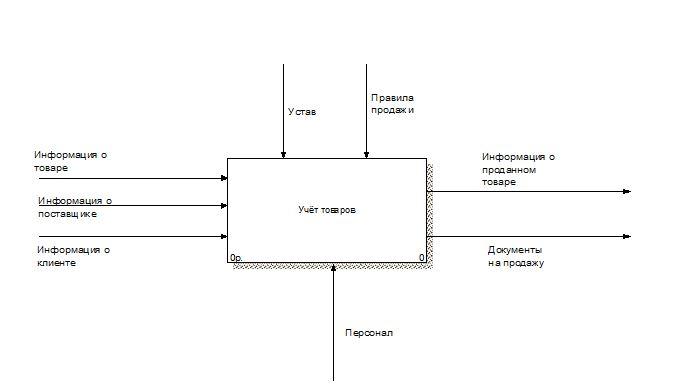 Контекстная диаграмма «Учет товаров РГП Жезказганредмет»