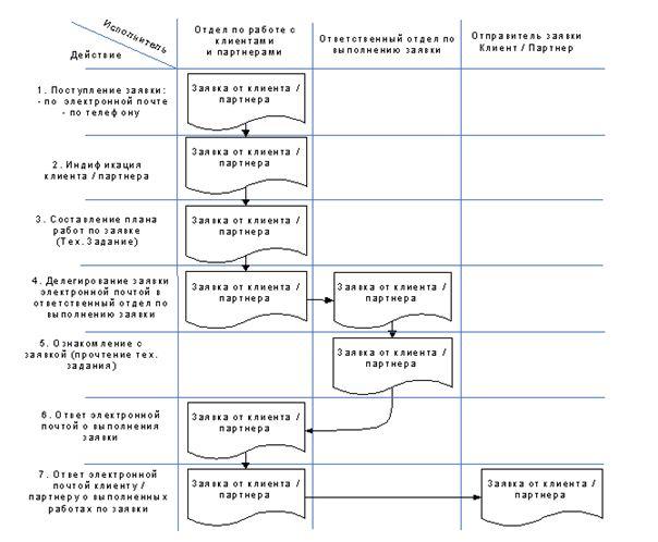 Схема документооборота ТОО «Артуа»