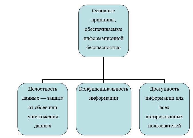 Основные принципы, обеспечиваемые информационной безопасностью