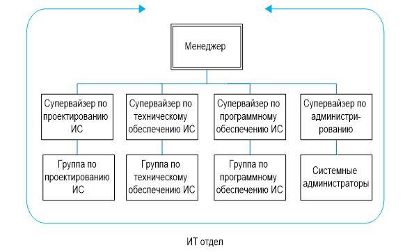 Организационная структура управления отдела ИТ предприятия РГП «Жезказганредмет»