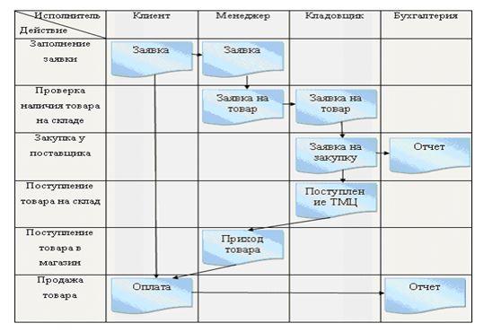 Схема документооборота РГП «Жезказганредмет»