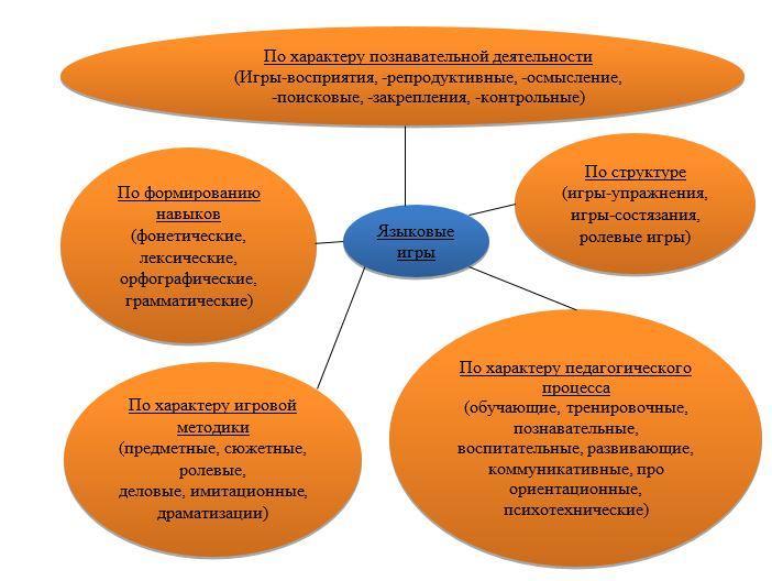 Классификация языковых игр