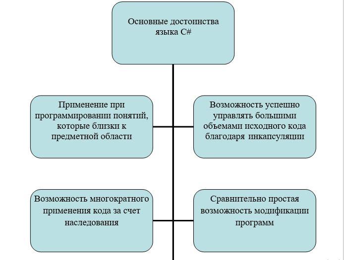 Основные достоинства языка С#
