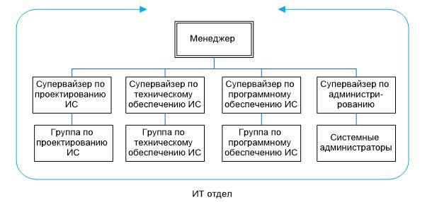 Организационная структура отдела ИТ ТОО «Артуа»