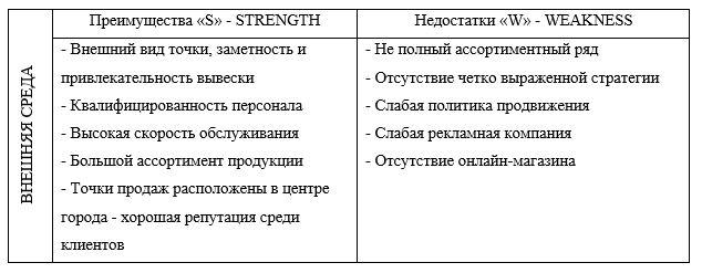 SWOT-анализ ТОО «STOREX»