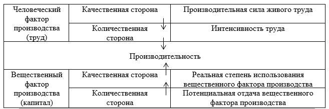 Факторы, определяющие уровень производительности труда