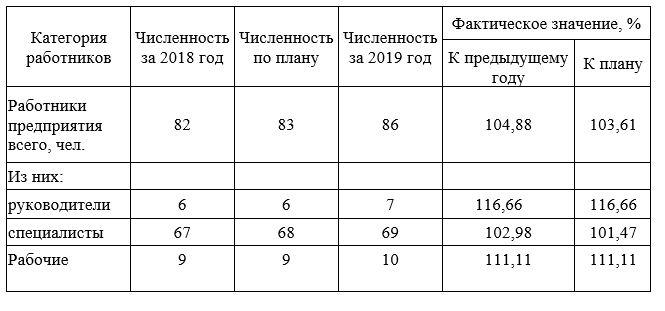 Обеспеченность предприятия трудовыми ресурсами ТОО «ESTEE LAUDER KAZAKHSTAN»