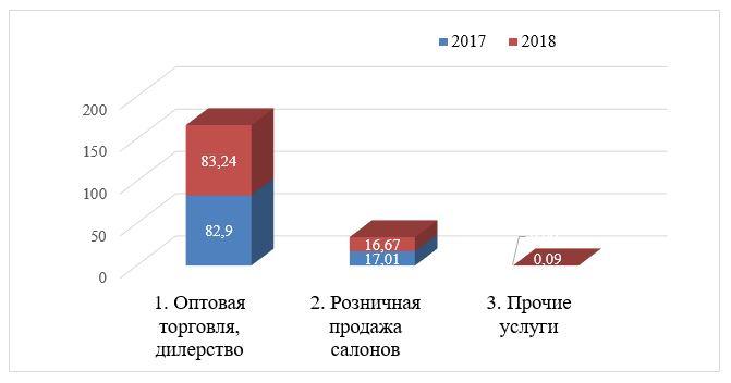 Структура доходов ТОО «ESTEE LAUDER KAZAKHSTAN» по видам деятельности за 2019 год