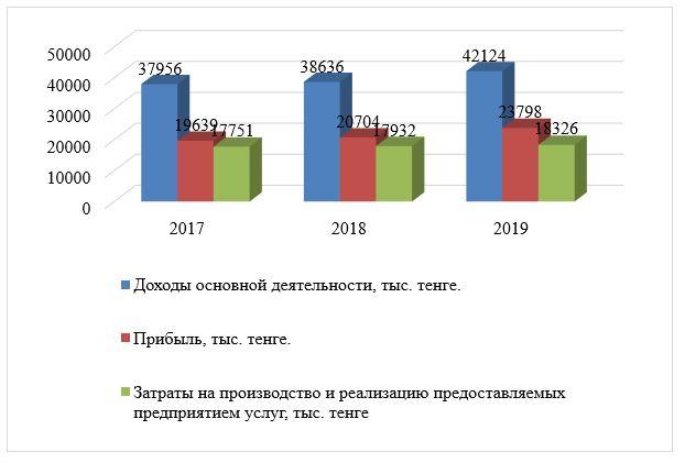 Динамика показателей ТОО «ESTEE LAUDER KAZAKHSTAN» за 2017-2019 гг.