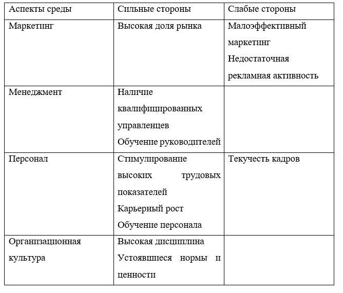 Внутренняя среда ТОО «ESTEE LAUDER KAZAKHSTAN»