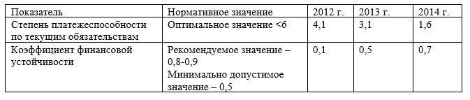 Динамика основных показателей финансового состояния ТОО «ESTEE LAUDER KAZAKHSTAN» за 2012-2014 гг.