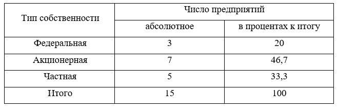 Группировка полиграфических предприятий одного из городов России по формам собственности