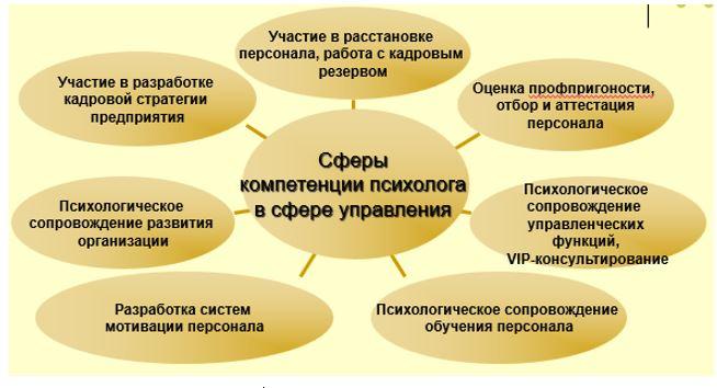 Компетенции психологов ТОО «LeanMan» в сфере управления