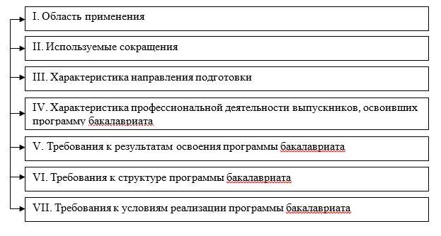 ФГОС по направлению 38.03.01 Экономика
