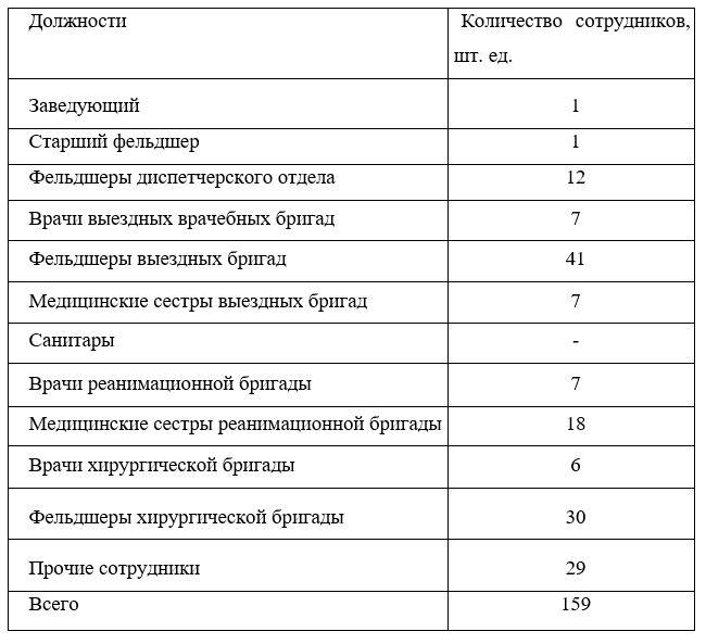 Должности медицинского персонала ТОО «Национальный научный онкологический центр», в 2018г.
