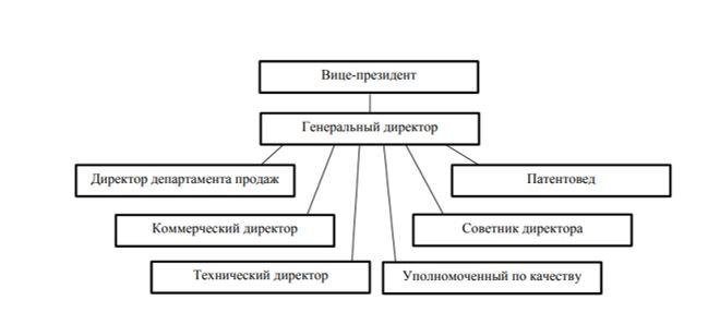 Схема иерархической структуры ТОО «Производственное объединение NOVATOR»