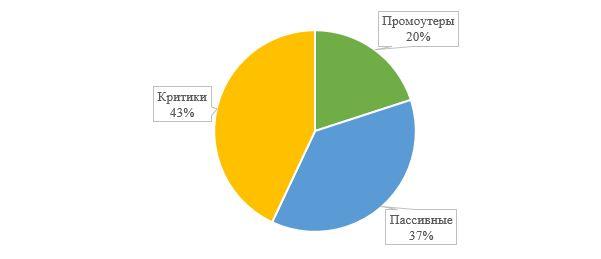 Распределение сотрудников по индексу чистой лояльности