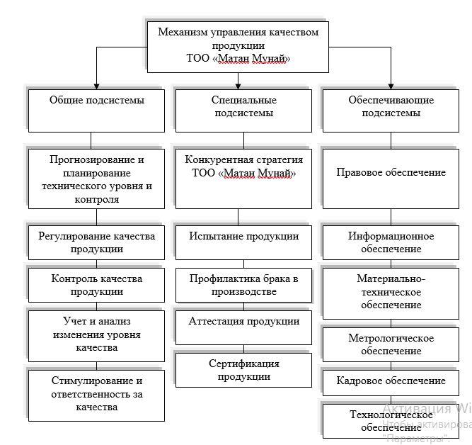 – Состав механизма управления качеством ТОО «Матан Мунай»