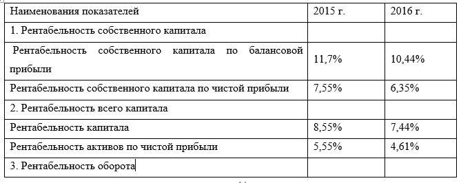 Показатели эффективности деятельности ТОО «Матан Мунай»