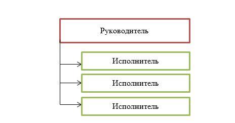 Простая линейная структура
