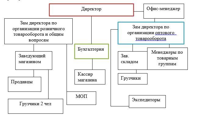 Структура управления ИП Мусилимов А.Е.